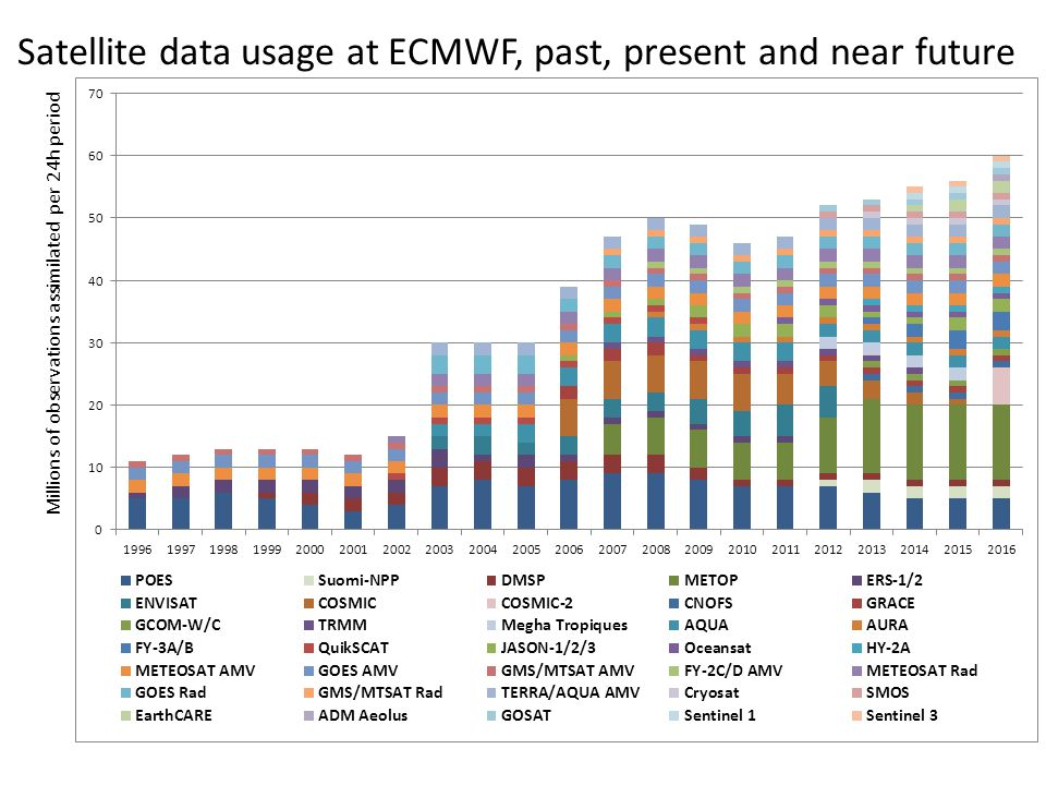Satellite data usage at ECMWF, past, present and near future Millions of observations assimilated per 24h period
