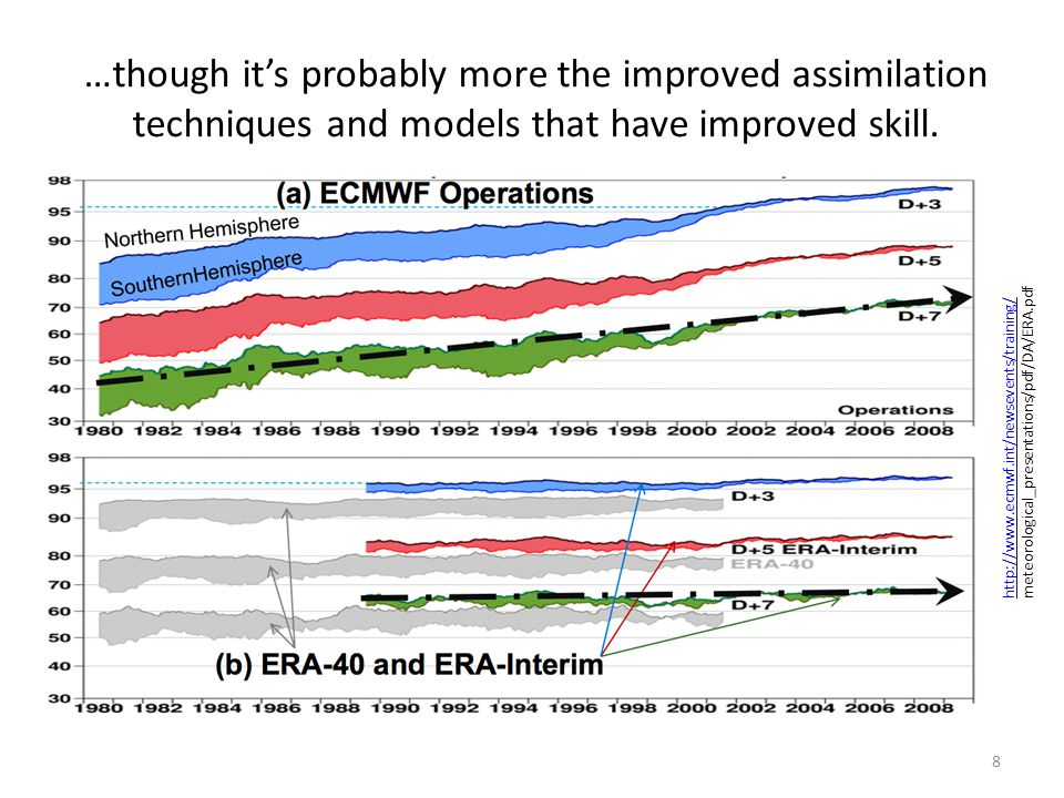 Conclusions No significant positive forecast impact from assimilation of 2011 WSR data in ECMWF system.
