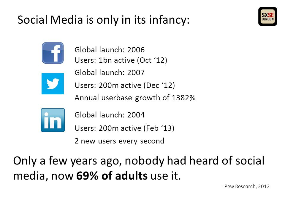 Social Media is only in its infancy: Global launch: 2006 Users: 1bn active (Oct '12) Global launch: 2007 Users: 200m active (Dec '12) Annual userbase growth of 1382% Global launch: 2004 Users: 200m active (Feb '13) 2 new users every second Only a few years ago, nobody had heard of social media, now 69% of adults use it.