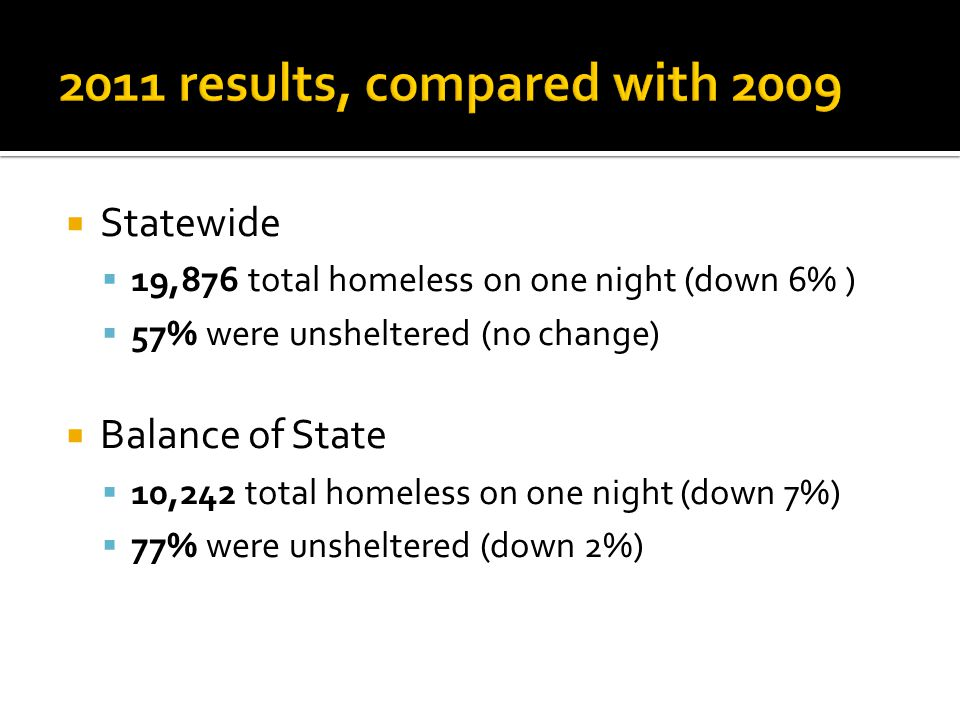  Statewide  19,876 total homeless on one night (down 6% )  57% were unsheltered (no change)  Balance of State  10,242 total homeless on one night (down 7%)  77% were unsheltered (down 2%)