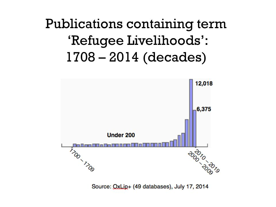Publications containing term 'Refugee Livelihoods': 1708 – 2014 (decades)