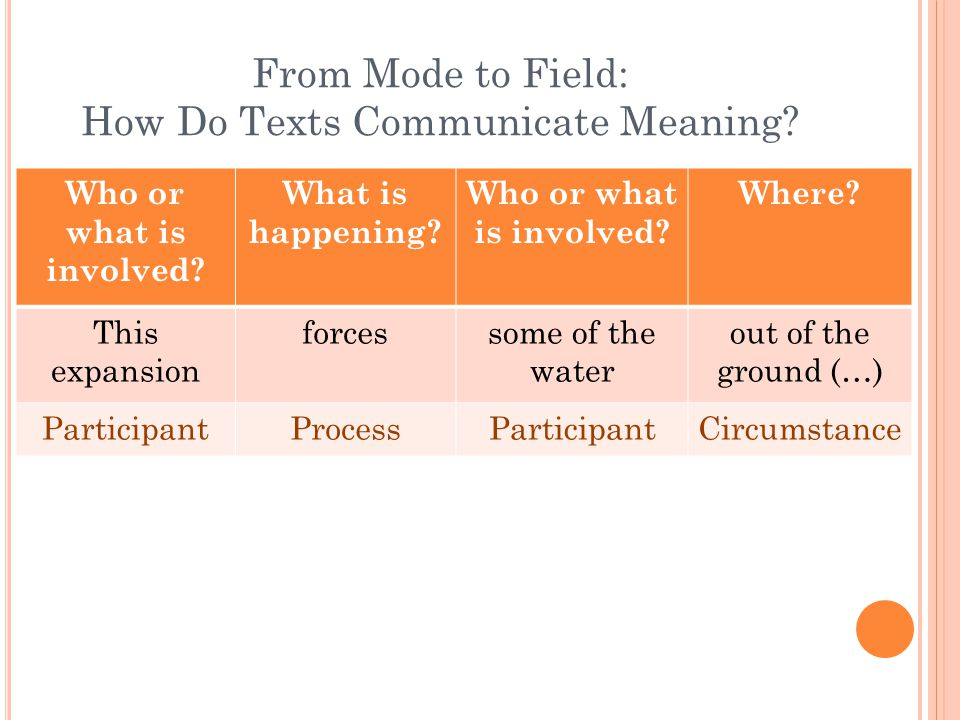 From Mode to Field: How Do Texts Communicate Meaning.