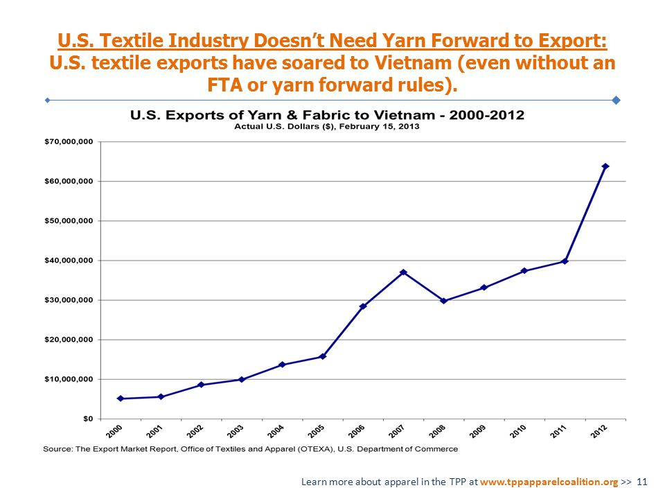 U.S. Textile Industry Doesn't Need Yarn Forward to Export: U.S.