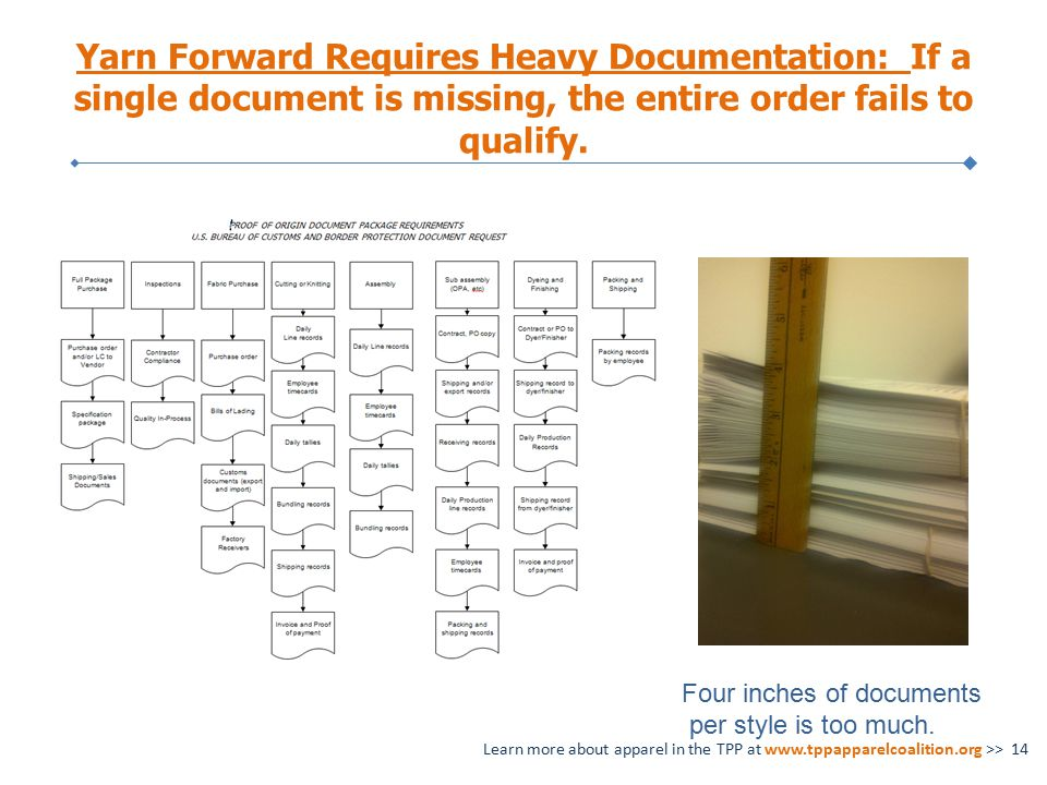 Yarn Forward Requires Heavy Documentation: If a single document is missing, the entire order fails to qualify.