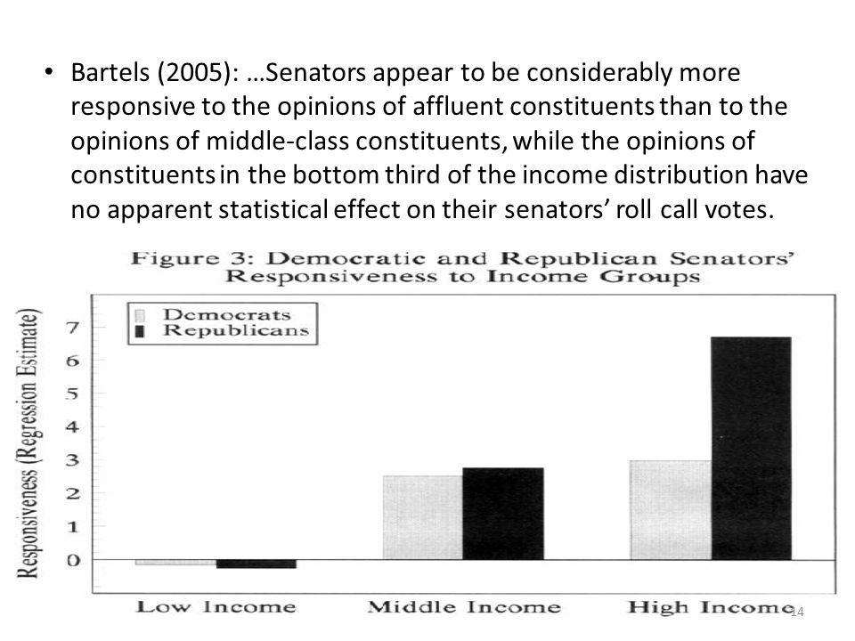 Bartels (2005): …Senators appear to be considerably more responsive to the opinions of affluent constituents than to the opinions of middle-class constituents, while the opinions of constituents in the bottom third of the income distribution have no apparent statistical effect on their senators' roll call votes.