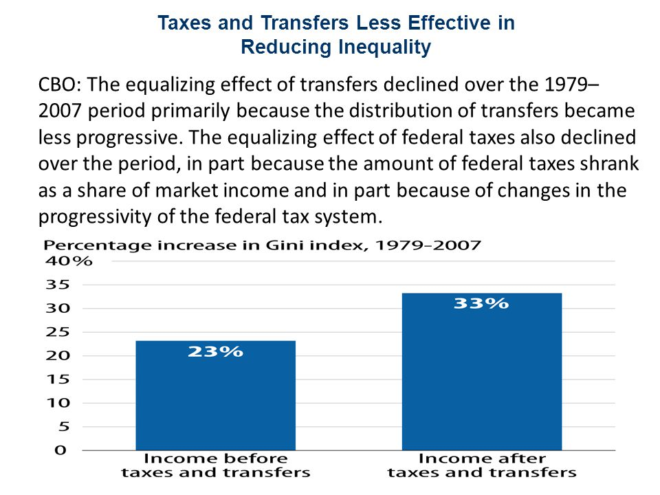 Taxes and Transfers Less Effective in Reducing Inequality Source: CBPP calculations from Congressional Budget Office data CBO: The equalizing effect of transfers declined over the 1979– 2007 period primarily because the distribution of transfers became less progressive.