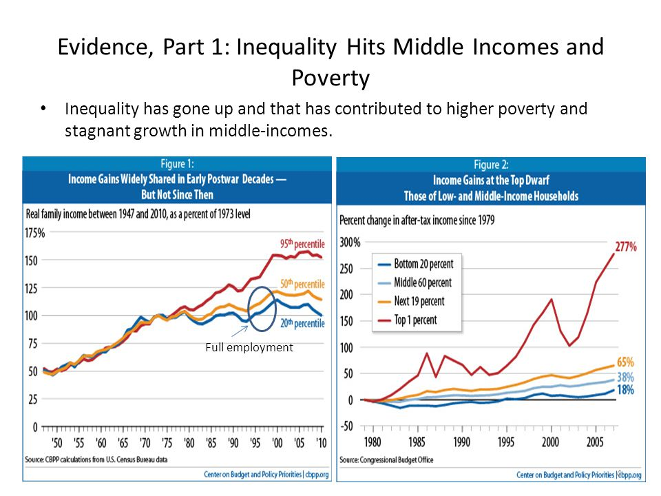 Evidence, Part 1: Inequality Hits Middle Incomes and Poverty Inequality has gone up and that has contributed to higher poverty and stagnant growth in middle-incomes.