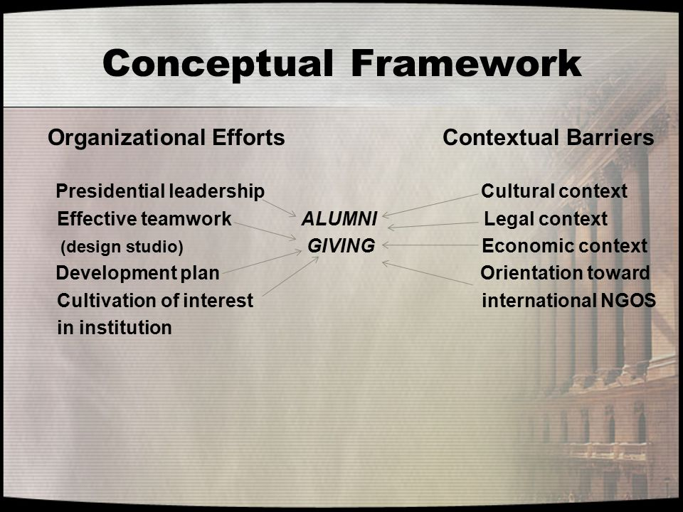 Conceptual Framework Organizational Efforts Contextual Barriers Presidential leadership Cultural context Effective teamwork ALUMNI Legal context (desi