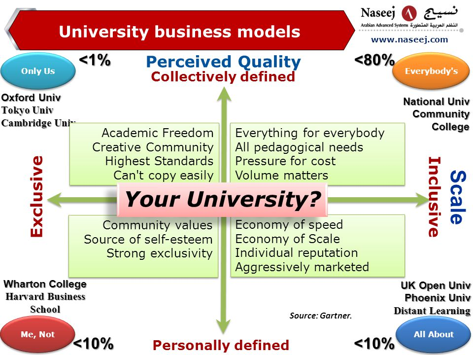 www.naseej.com Perceived Quality Scale Collectively defined Inclusive Exclusive University business models National Univ Community College Oxford Univ Tokyo Univ Cambridge Univ UK Open Univ Phoenix Univ Distant Learning Wharton College Harvard Business School <80% <10%<10% <1% Everything for everybody All pedagogical needs Pressure for cost Volume matters Everything for everybody All pedagogical needs Pressure for cost Volume matters Community values Source of self-esteem Strong exclusivity Community values Source of self-esteem Strong exclusivity Academic Freedom Creative Community Highest Standards Can t copy easily Academic Freedom Creative Community Highest Standards Can t copy easily Economy of speed Economy of Scale Individual reputation Aggressively marketed Economy of speed Economy of Scale Individual reputation Aggressively marketed Only Us Everybody s All About Me, Not Your University.