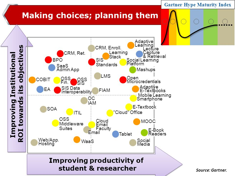 www.naseej.com Improving Institutional ROI towards its objectives Improving Institutional ROI towards its objectives Making choices; planning them Gartner Hype Maturity Index CRM, Enroll.