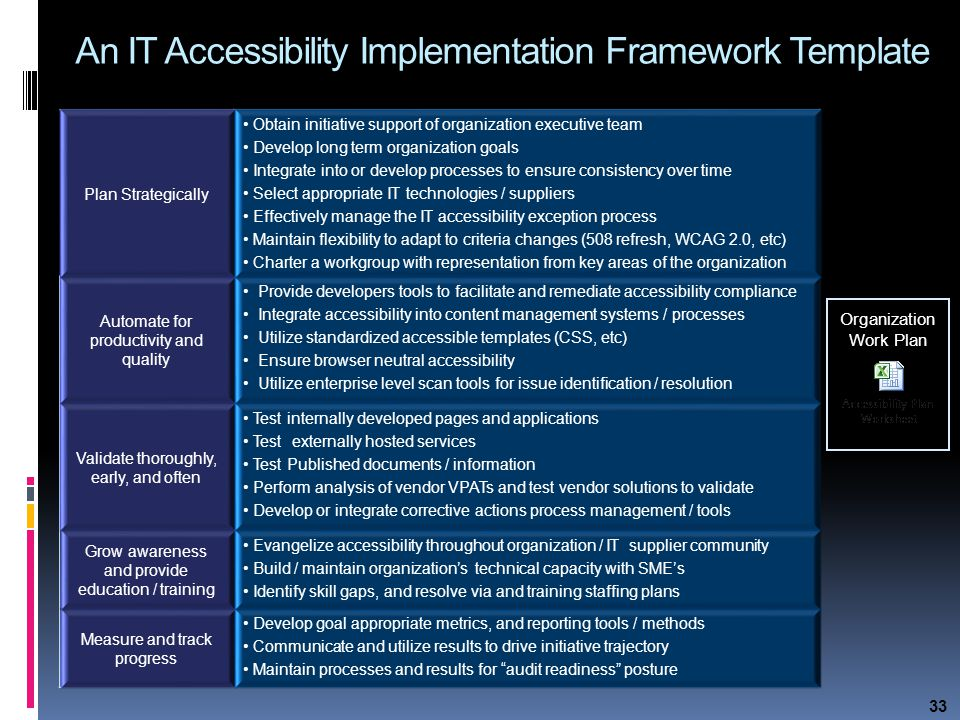 33 An IT Accessibility Implementation Framework Template Plan Strategically Obtain initiative support of organization executive team Develop long term organization goals Integrate into or develop processes to ensure consistency over time Select appropriate IT technologies / suppliers Effectively manage the IT accessibility exception process Maintain flexibility to adapt to criteria changes (508 refresh, WCAG 2.0, etc) Charter a workgroup with representation from key areas of the organization Automate for productivity and quality Provide developers tools to facilitate and remediate accessibility compliance Integrate accessibility into content management systems / processes Utilize standardized accessible templates (CSS, etc) Ensure browser neutral accessibility Utilize enterprise level scan tools for issue identification / resolution Validate thoroughly, early, and often Test internally developed pages and applications Test externally hosted services Test Published documents / information Perform analysis of vendor VPATs and test vendor solutions to validate Develop or integrate corrective actions process management / tools Grow awareness and provide education / training Evangelize accessibility throughout organization / IT supplier community Build / maintain organization's technical capacity with SME's Identify skill gaps, and resolve via and training staffing plans Measure and track progress Develop goal appropriate metrics, and reporting tools / methods Communicate and utilize results to drive initiative trajectory Maintain processes and results for audit readiness posture Organization Work Plan