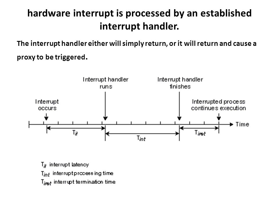 hardware interrupt is processed by an established interrupt handler.