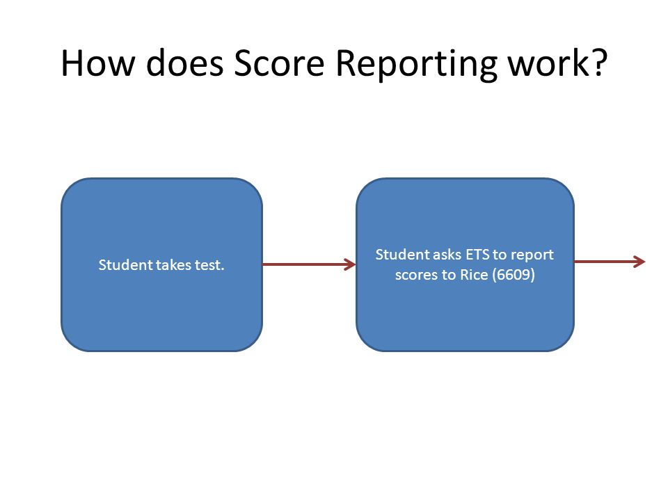 How does Score Reporting work Student takes test. Student asks ETS to report scores to Rice (6609)