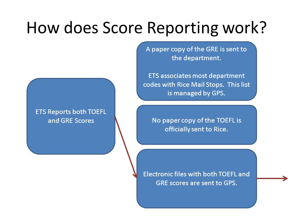 How does Score Reporting work.