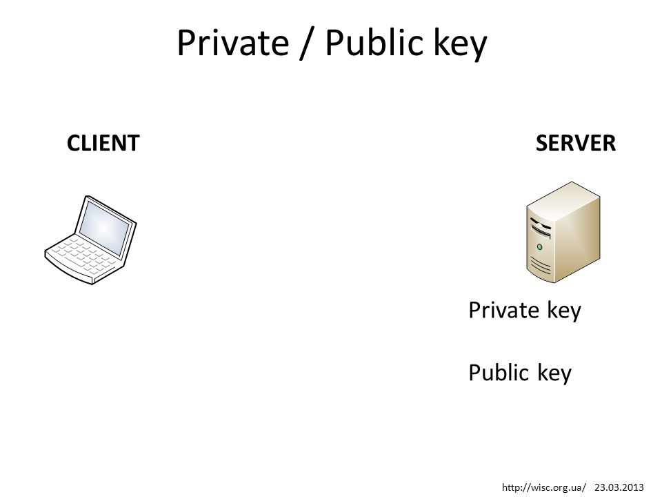 Private / Public key Public key Private key SERVERCLIENT http://wisc.org.ua/ 23.03.2013