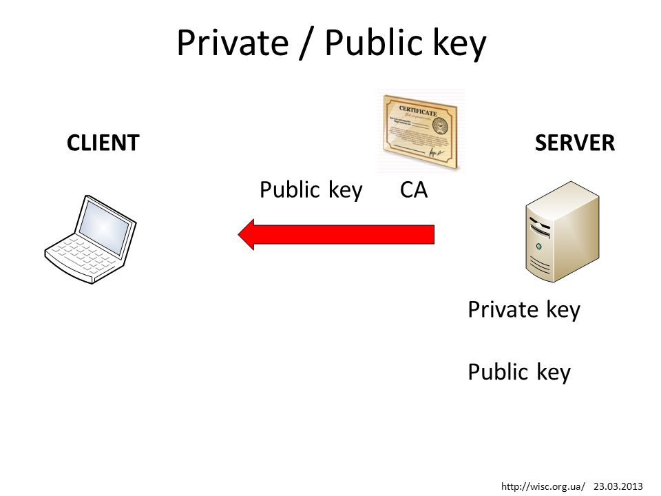 Private / Public key Public key Private key SERVERCLIENT Public keyCA http://wisc.org.ua/ 23.03.2013