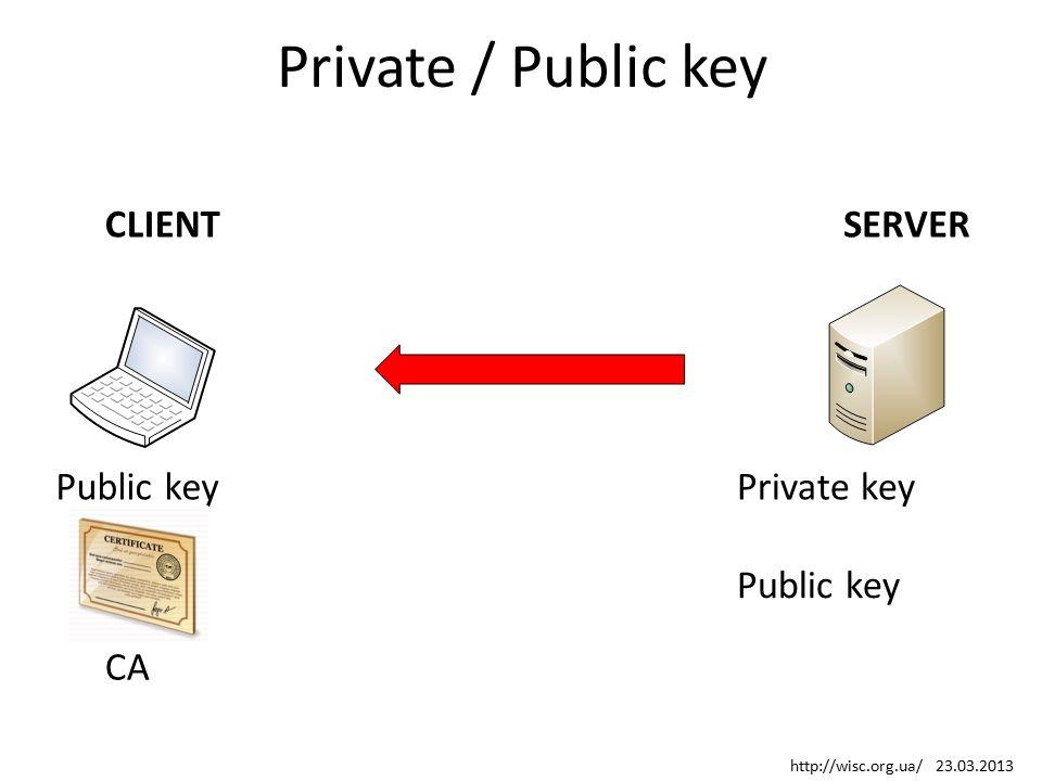Private / Public key Public key Private key SERVERCLIENT Public key CA http://wisc.org.ua/ 23.03.2013
