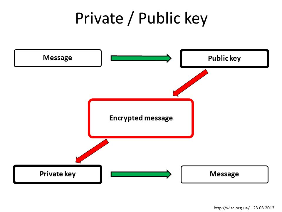 Private / Public key MessagePublic key Encrypted message Private keyMessage http://wisc.org.ua/ 23.03.2013