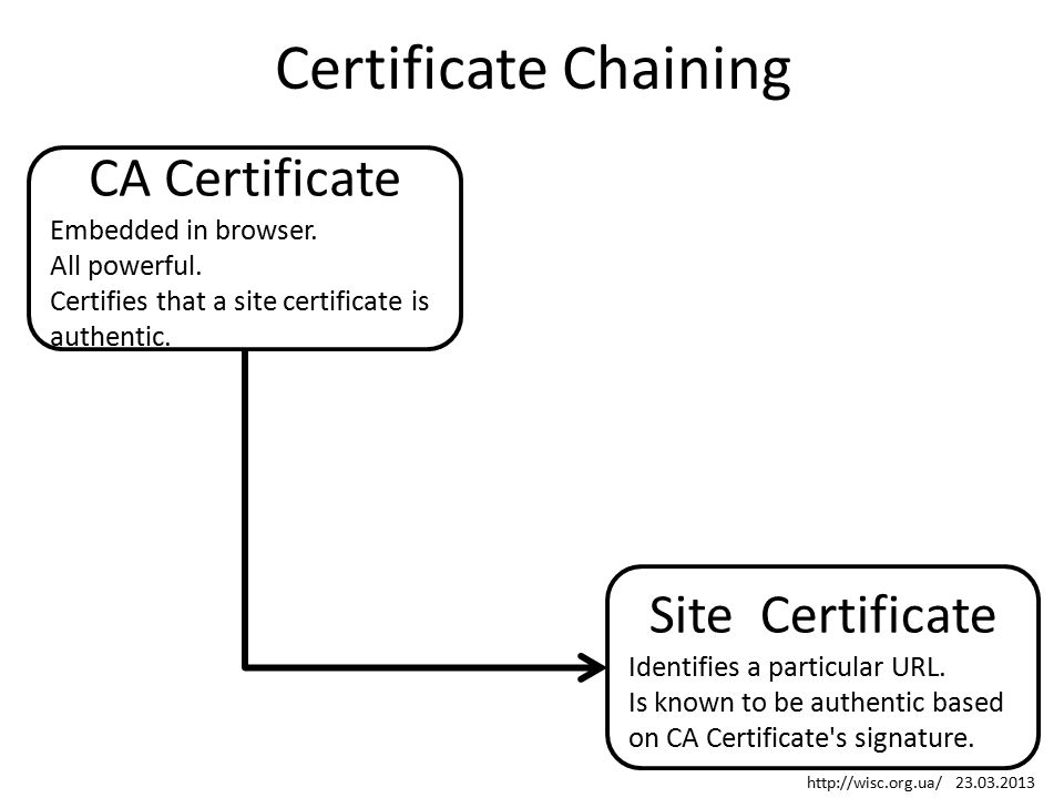 Certificate Chaining CA Certificate Embedded in browser. All powerful. Certifies that a site certificate is authentic. Site Certificate Identifies a p