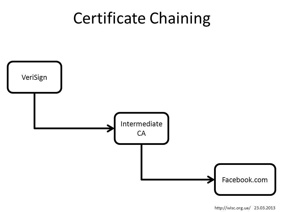 Certificate Chaining VeriSign Facebook.com Intermediate CA http://wisc.org.ua/ 23.03.2013