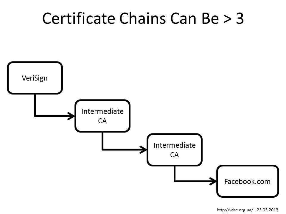 Certificate Chains Can Be > 3 VeriSign Facebook.com Intermediate CA http://wisc.org.ua/ 23.03.2013