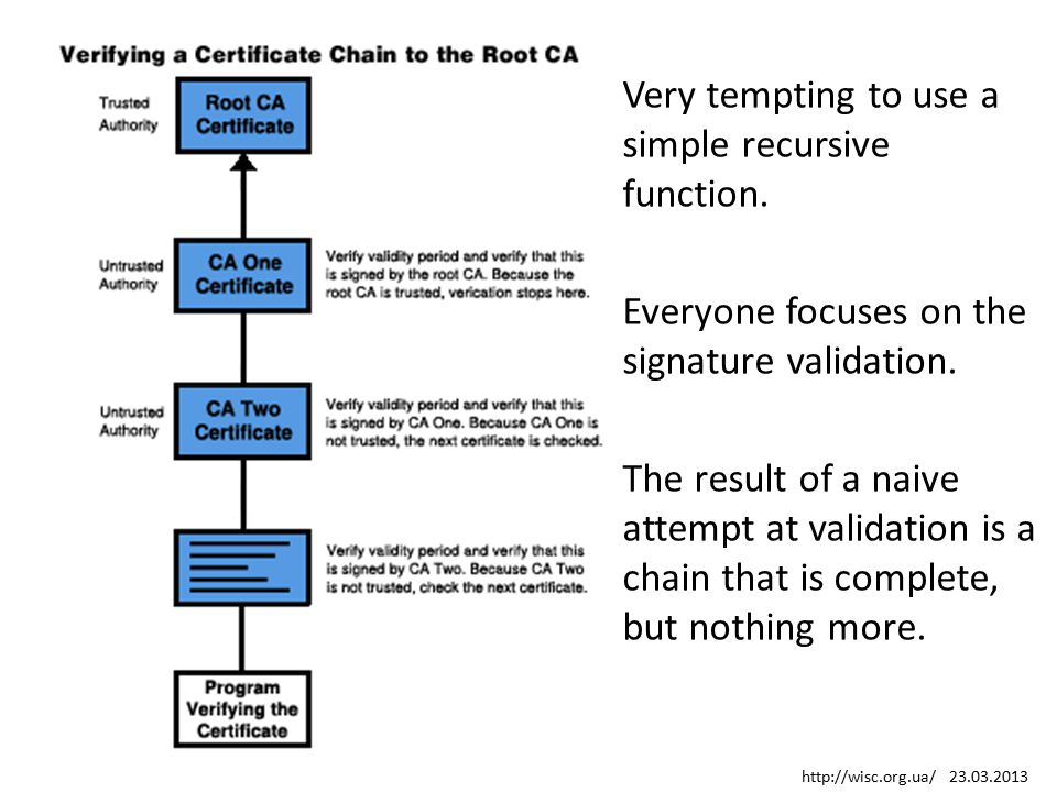 Very tempting to use a simple recursive function. Everyone focuses on the signature validation. The result of a naive attempt at validation is a chain