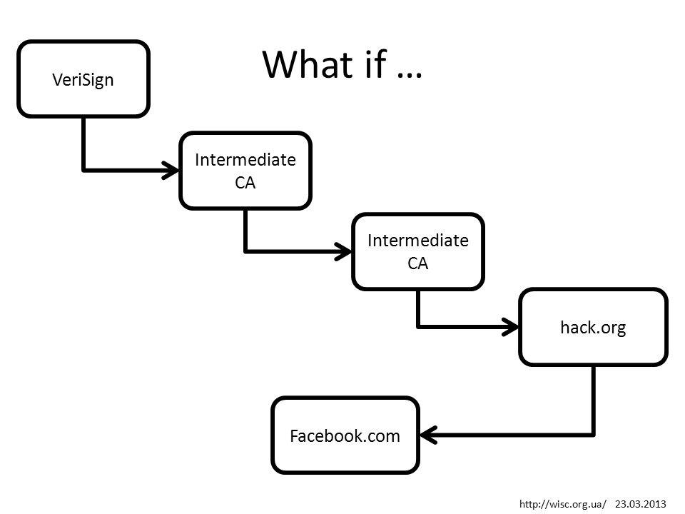 What if … VeriSign hack.org Intermediate CA Facebook.com http://wisc.org.ua/ 23.03.2013
