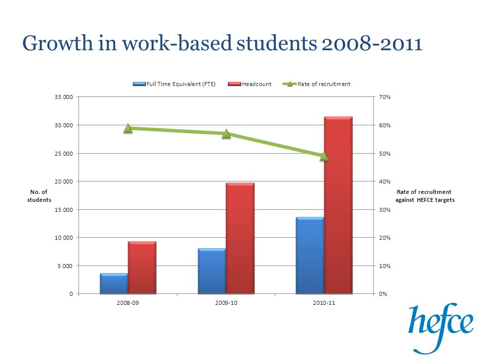  From HEFCE's programme, HEIs tell us:  WFD Likely to remain a strategic priority  Looking to new markets including overseas  Integrating employer facing activities, use of HEIF  Need to develop more realistic costing and pricing  Need to understand their impact on employers/employees  Loans for part time students (25% to 75% intensity)  Part time outside of the SNC at present  Higher level apprenticeships  Regional developments (LEPs / Enterprise zones)  Can HE do more to contribute to economic growth.