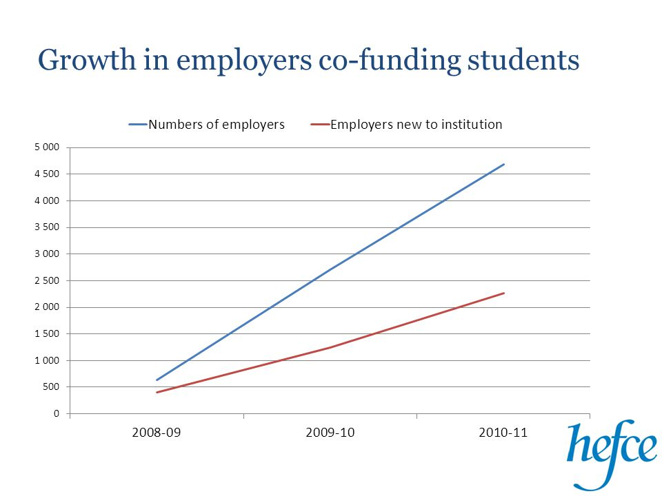 Growth in employer co-funding 2008-2011