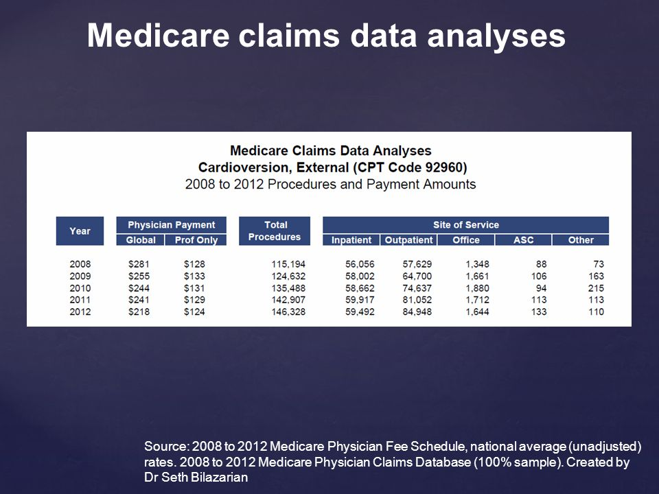 Source: 2008 to 2012 Medicare Physician Fee Schedule, national average (unadjusted) rates.