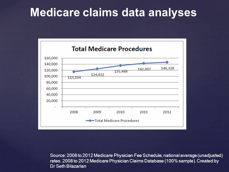 Source: 2008 to 2012 Medicare Physician Fee Schedule, national average (unadjusted) rates. 2008 to 2012 Medicare Physician Claims Database (100% sampl