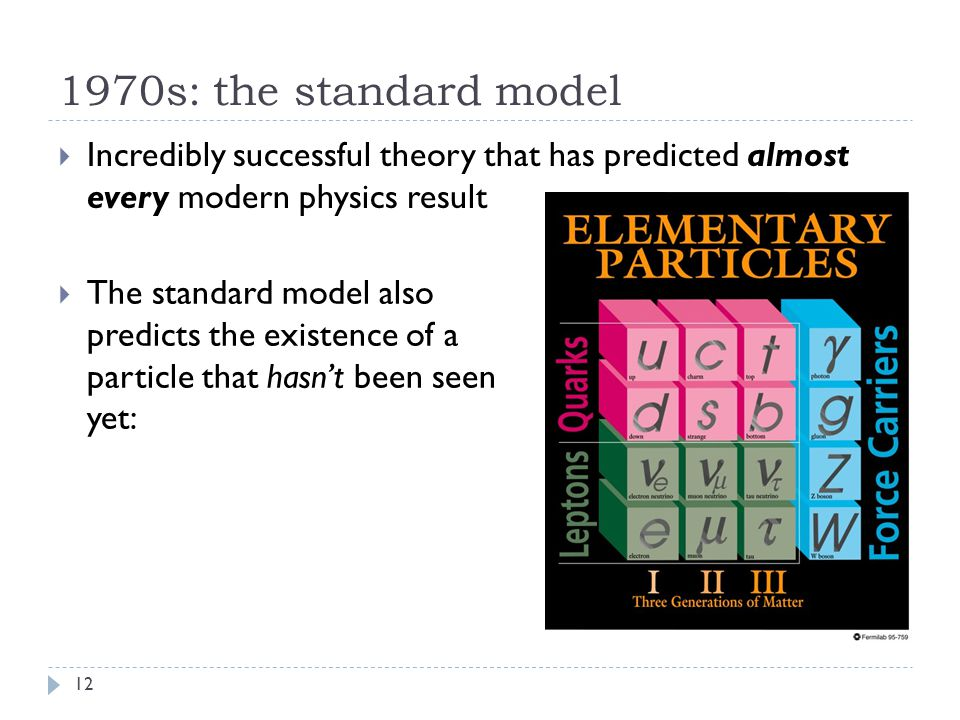 1970s: the standard model  Incredibly successful theory that has predicted almost every modern physics result 12  The standard model also predicts the existence of a particle that hasn't been seen yet: