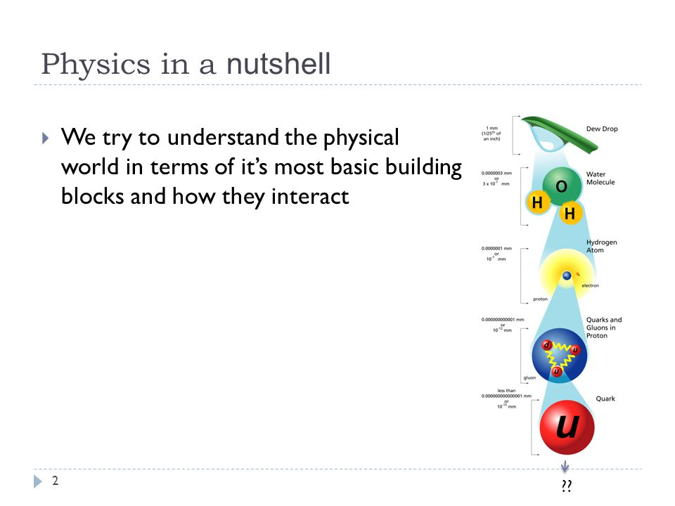 Physics in a nutshell  We try to understand the physical world in terms of it's most basic building blocks and how they interact .