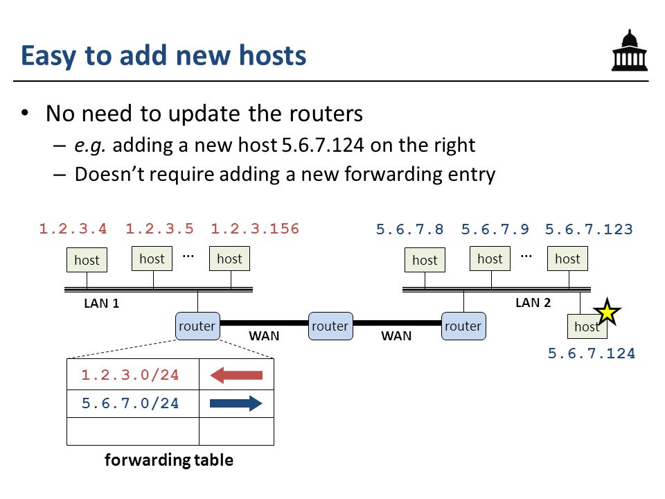 Easy to add new hosts No need to update the routers – e.g.