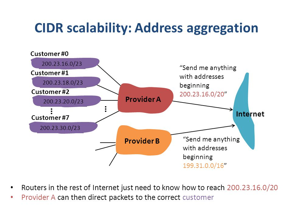 CIDR scalability: Address aggregation Send me anything with addresses beginning 200.23.16.0/20 200.23.16.0/23200.23.18.0/23200.23.30.0/23 Provider A Customer #0 Customer #7 Internet Customer #1 Provider B Send me anything with addresses beginning 199.31.0.0/16 200.23.20.0/23 Customer #2 Routers in the rest of Internet just need to know how to reach 200.23.16.0/20 Provider A can then direct packets to the correct customer … …
