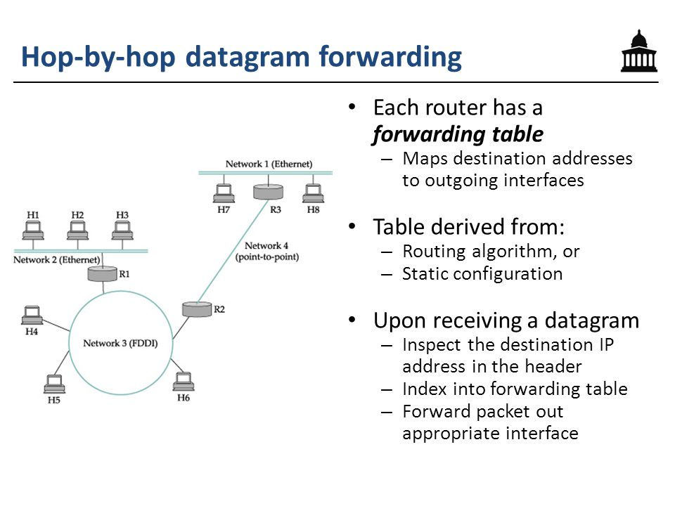 Each router has a forwarding table – Maps destination addresses to outgoing interfaces Table derived from: – Routing algorithm, or – Static configuration Upon receiving a datagram – Inspect the destination IP address in the header – Index into forwarding table – Forward packet out appropriate interface Hop-by-hop datagram forwarding