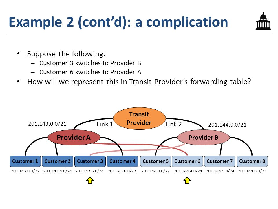 Example 2 (cont'd): a complication Suppose the following: – Customer 3 switches to Provider B – Customer 6 switches to Provider A How will we represent this in Transit Provider's forwarding table.