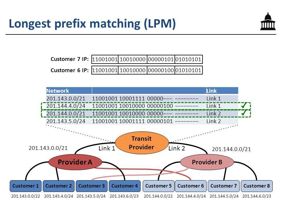 Longest prefix matching (LPM) NetworkLink 201.143.0.0/21110010011000111100000−−−−−−−−−−−Link 1 201.144.4.0/24110010011001000000000100−−−−−−−−Link 1 201.144.0.0/21110010011001000000000−−−−−−−−−−−Link 2 201.143.5.0/24110010011000111100000101−−−−−−−−Link 2 201.144.0.0/22201.144.4.0/24201.144.5.0/24201.144.6.0/23 Provider B Customer 6Customer 5Customer 7Customer 8 Link 1 201.143.0.0/22201.143.4.0/24201.143.5.0/24201.143.6.0/23 Provider A Customer 2Customer 1Customer 3Customer 4 Transit Provider Link 2 201.144.0.0/21 201.143.0.0/21 11001001100100000000010001010101 Customer 6 IP: Customer 7 IP: 11001001100100000000010101010101 ✔ ✔