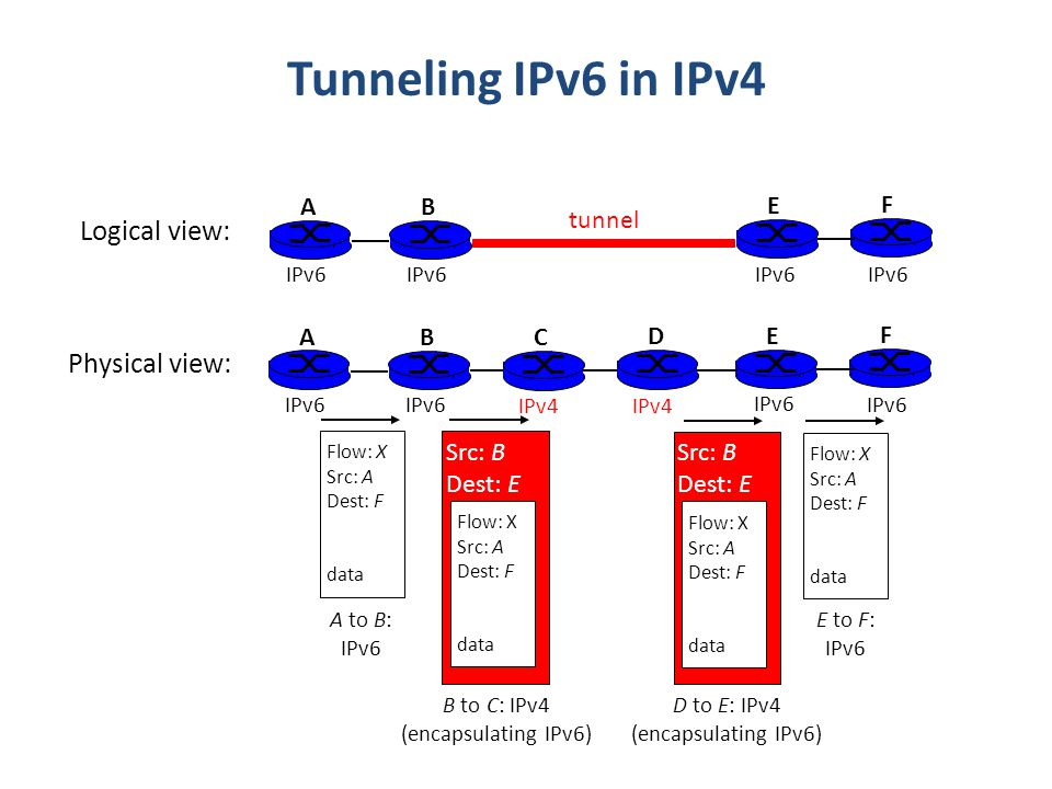 Tunneling IPv6 in IPv4 A B E F IPv6 tunnel Logical view: Physical view: A B E F IPv6 C D IPv4 Flow: X Src: A Dest: F data Flow: X Src: A Dest: F data Flow: X Src: A Dest: F data Src: B Dest: E Flow: X Src: A Dest: F data Src: B Dest: E A to B: IPv6 E to F: IPv6 B to C: IPv4 (encapsulating IPv6) D to E: IPv4 (encapsulating IPv6)