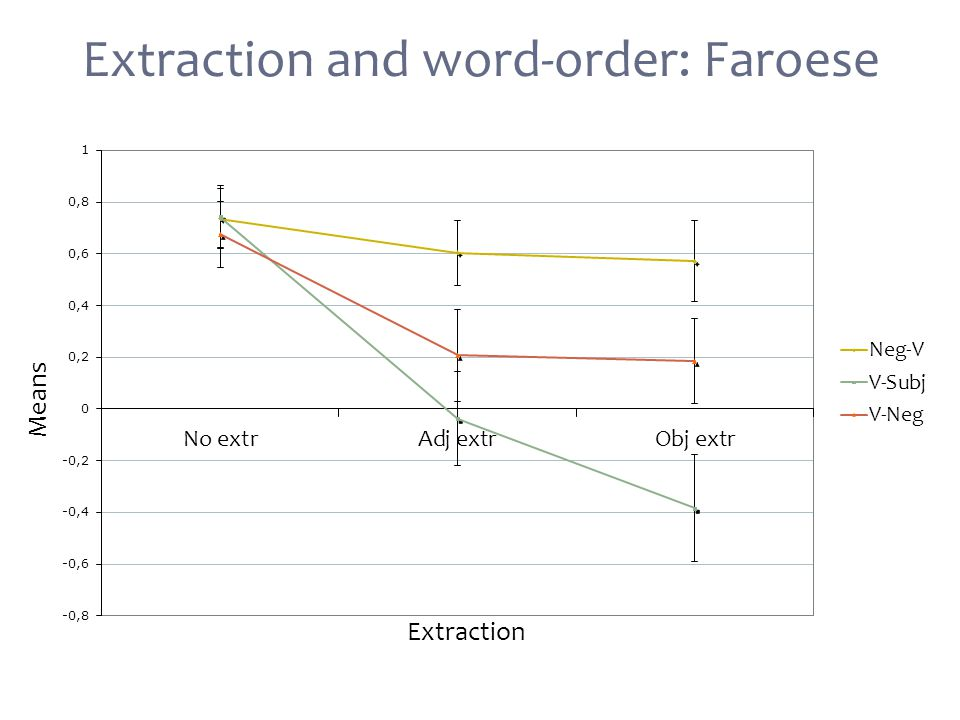 Extraction and word-order: Faroese