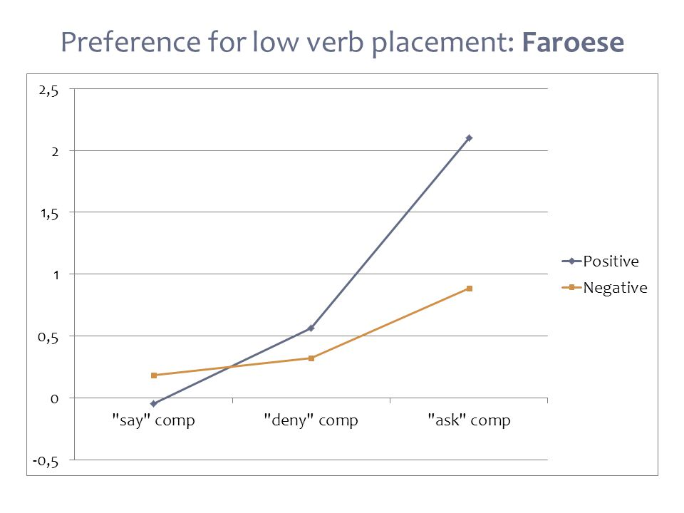 Preference for low verb placement: Faroese