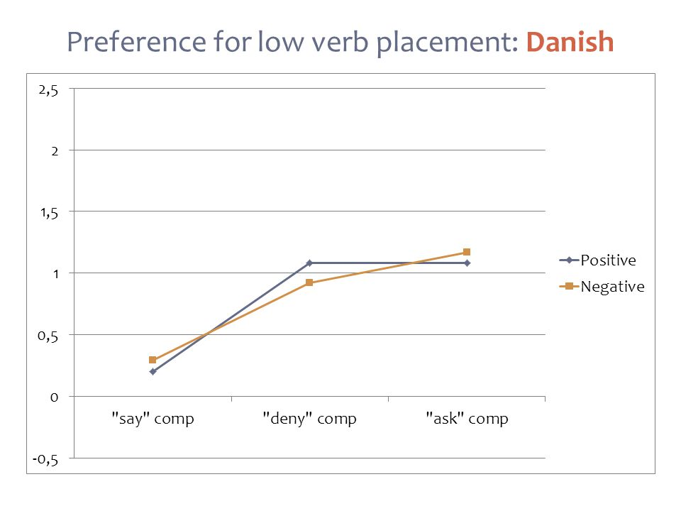 Preference for low verb placement: Danish