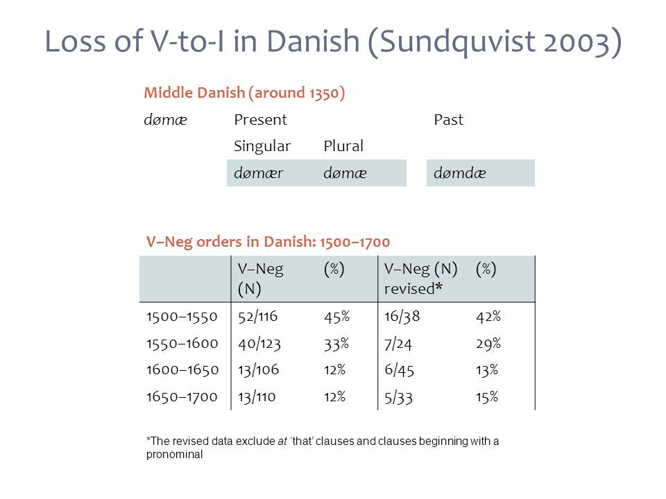 Loss of V-to-I in Danish (Sundquvist 2003) V–Neg orders in Danish: 1500–1700 V–Neg (N) (%)V–Neg (N) revised* (%) 1500–155052/11645%16/3842% 1550–160040/12333%7/2429% 1600–165013/10612%6/4513% 1650–170013/11012%5/3315% Middle Danish (around 1350) dømæPresentPast SingularPlural dømærdømædømdæ *The revised data exclude at 'that' clauses and clauses beginning with a pronominal