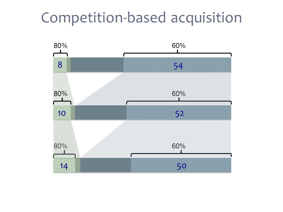 Competition-based acquisition 10 90 80%60% 8 54 13 87 80%60% 10 52 17 83 80%60% 14 50