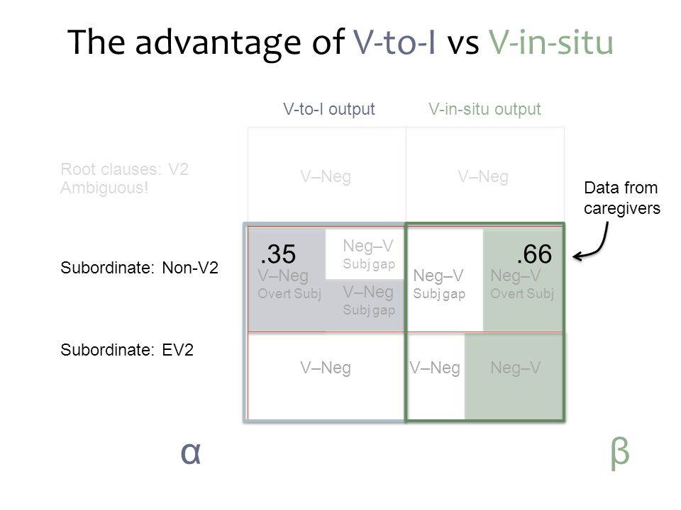 The advantage of V-to-I vs V-in-situ Root clauses: V2 Ambiguous.
