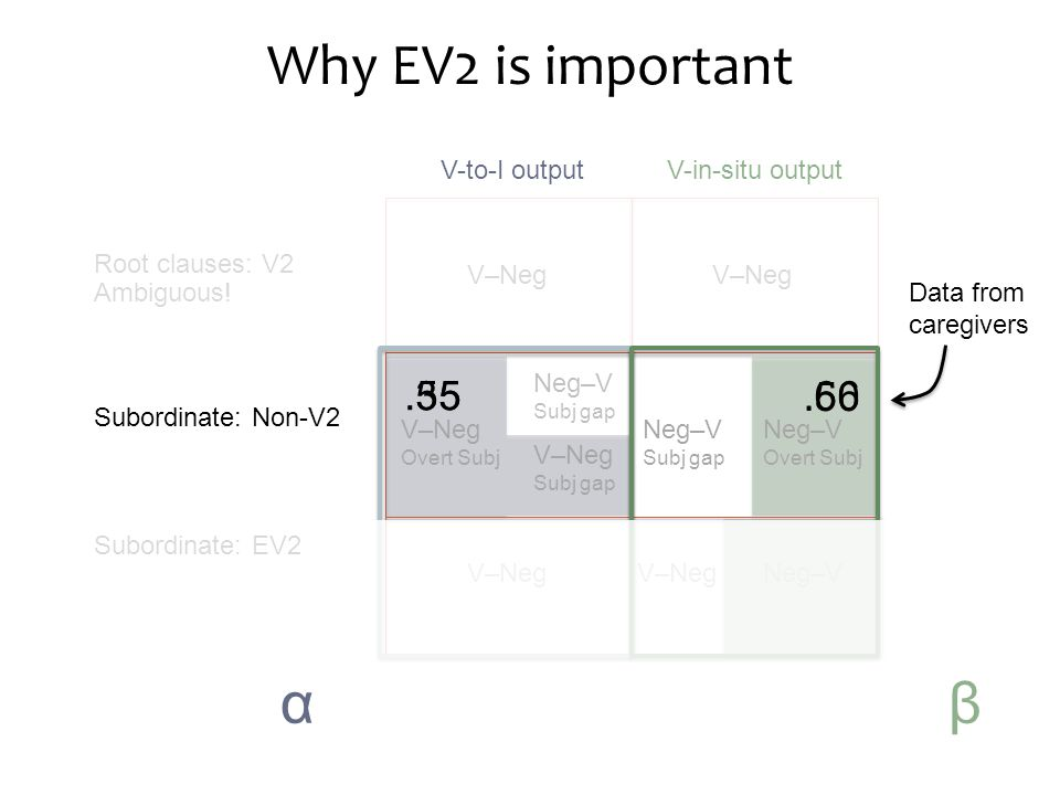 Why EV2 is important Root clauses: V2 Ambiguous.