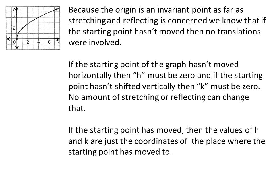 Because the origin is an invariant point as far as stretching and reflecting is concerned we know that if the starting point hasn't moved then no tran
