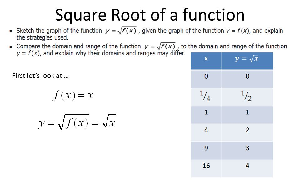 First let's look at … Square Root of a function