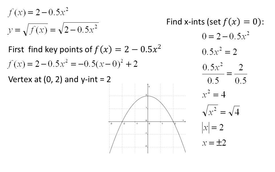 Vertex at (0, 2) and y-int = 2