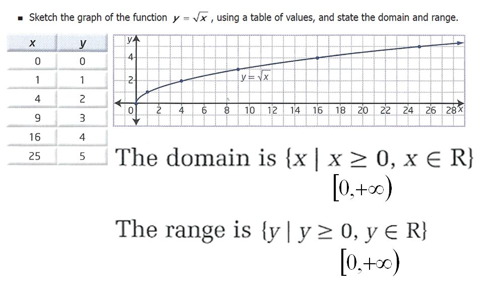 Chapter 2 radical functions ppt download 8 ccuart Gallery